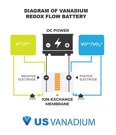 Vanadium redox flow battery diagram.
