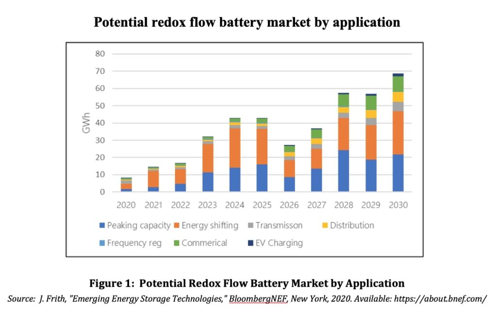 Potential Redox Flow Battery Market by Application